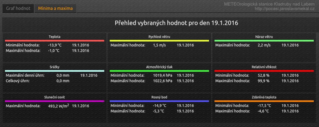 Minimální a maximální naměřené hodnoty počasí 19. ledna 2016, Kladruby nad Labem - Kladrubské Polabí