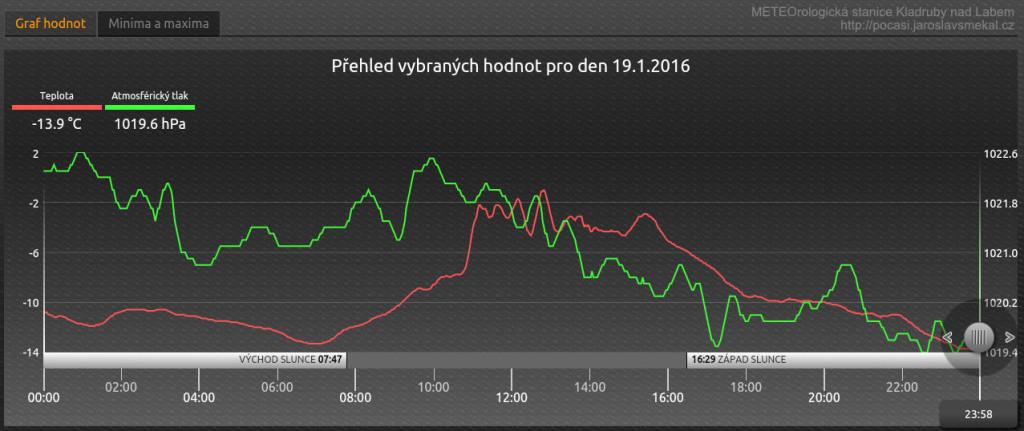 Naměřené hodnoty teploty a tlaku 19. ledna 2016, Kladruby nad Labem - Kladrubské Polabí