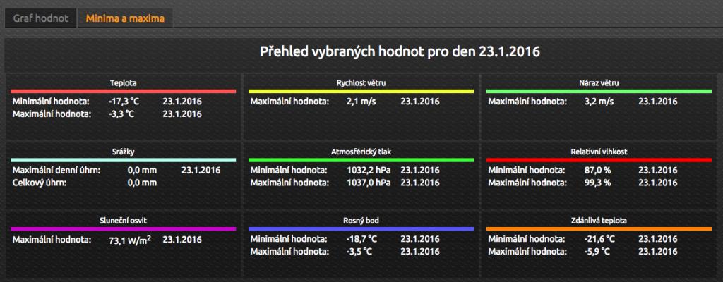 Data 23.leden 2016 min-max