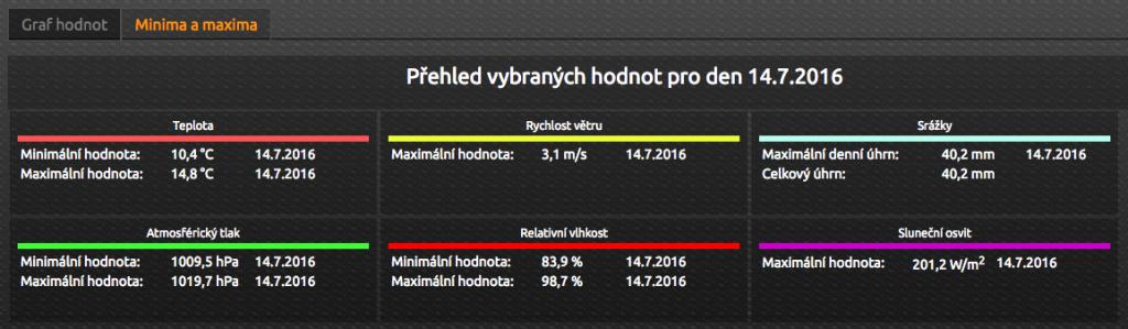 Meteostanice Kladruby nad Labem, http://pocasi.jaroslavsmekal.cz