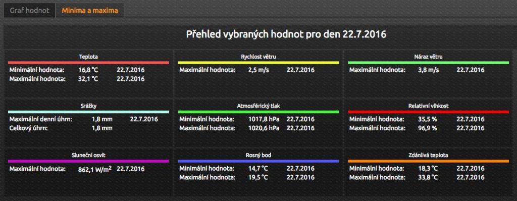 Naměřené hodnoty meteorologické stanice Kladruby nad Labem 22. červen 2016